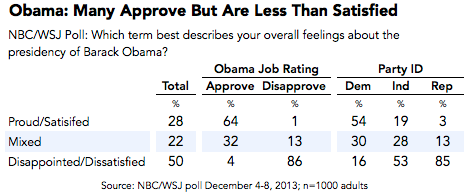 2013-12-12-ObamaNBCWSJoverallfeelings.png