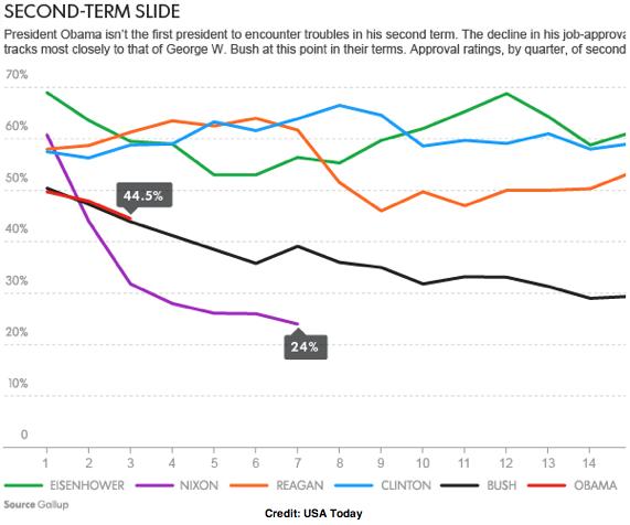 2013-12-12-USATodaySecondTermSlide.png