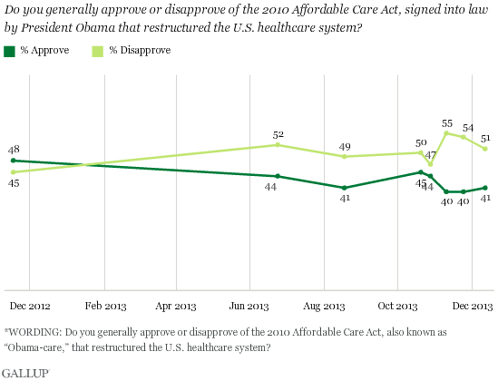 2013-12-13-GallupHealthCareLaw.png