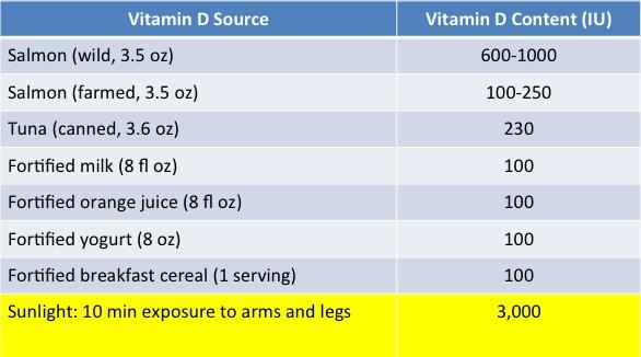 881427c93041 Do You Need to Take Vitamin D? | HuffPost Life