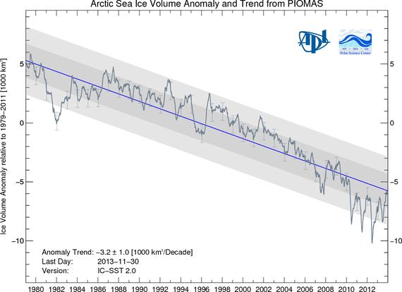 2013-12-20-ArcticIceVolumeBPIOMASIceVolumeAnomalyCurrentV2.png