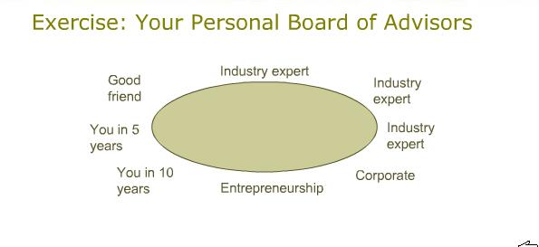 2013-12-20-PersonalBoardOfAdvisors.png
