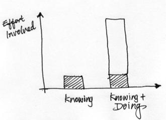 2013-12-28-knowingdoinggap2.jpg