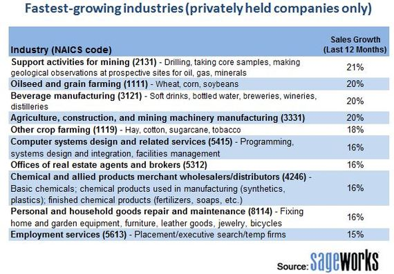 Fastest growing industies in 2013, industries to watch for in 2014, Sageworks data
