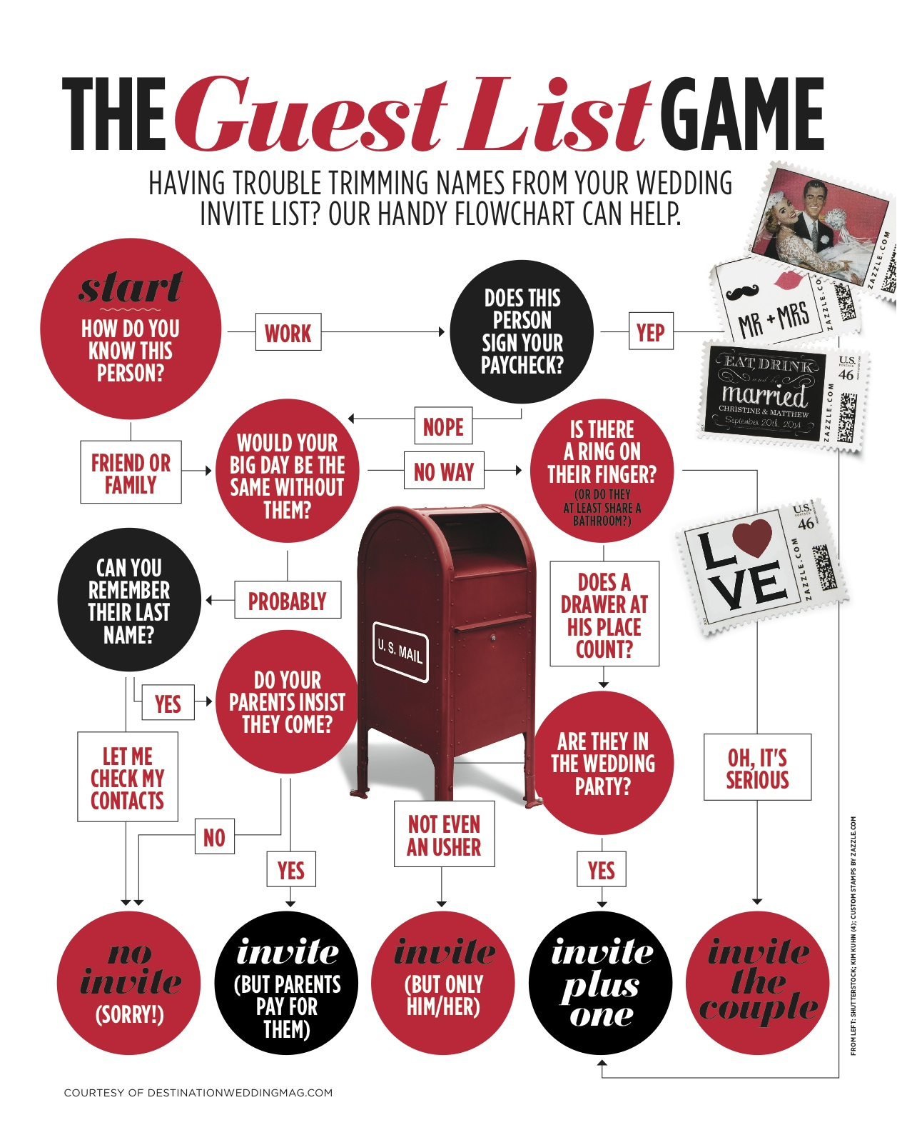 How to Choose Your Guest List: An Inforgraphic Flow Chart ...