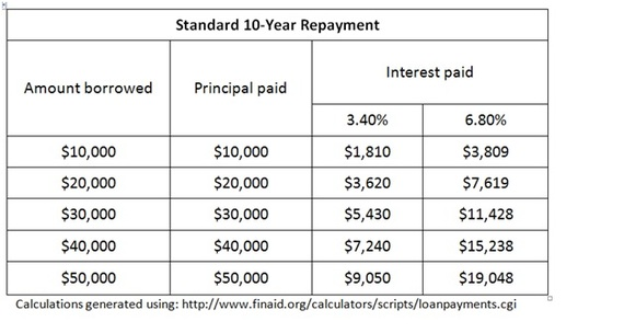 2014-01-02-Standard10YearRepayment.jpg