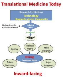 2014-01-02-traditionalviewoftranslationalmedicine1.jpg
