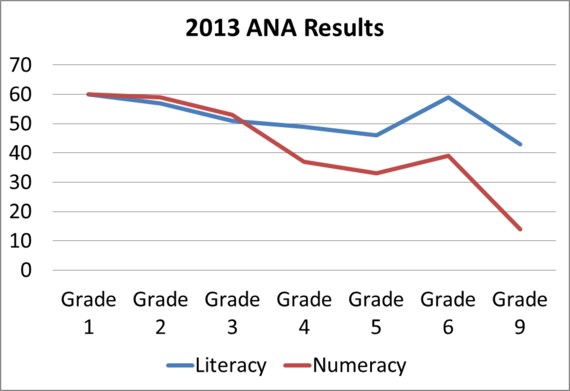 2014-01-06-2013ANAResults.png