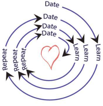 2014-01-06-Date.Learn.Repeat.graphic.jpg