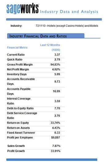 hotel and motel private company financial metrics