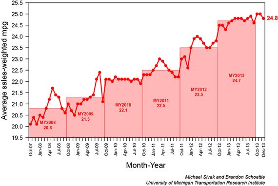 Miles Per Gallon 2007-2013