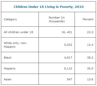 2014-01-13-childpoverty.PNG
