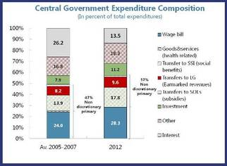 2014-01-15-Expenditurecomposition.jpg