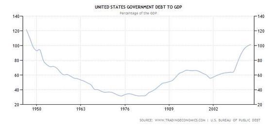 2014-01-16-GDPdebt.jpg