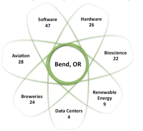 2014-01-20-bendecosystem.jpg