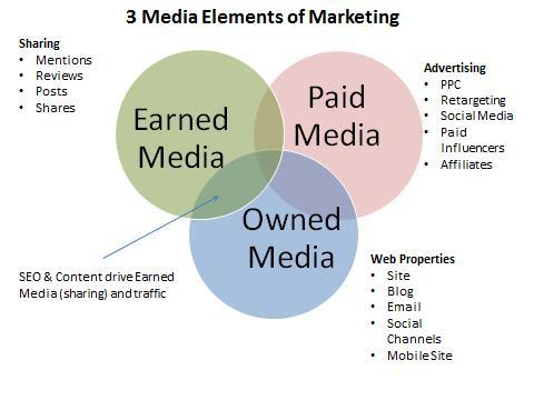 How To Define And Use Paid Owned And Earned Media Huffpost