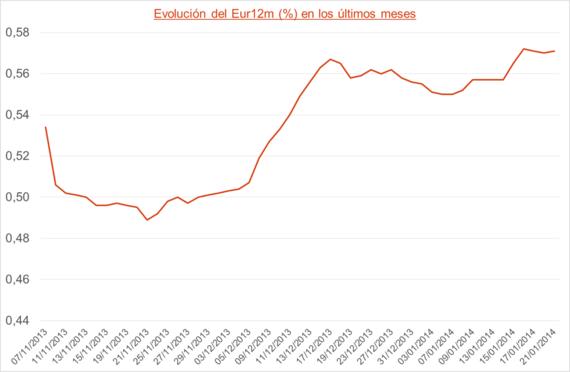 2014-01-22-euribor.png