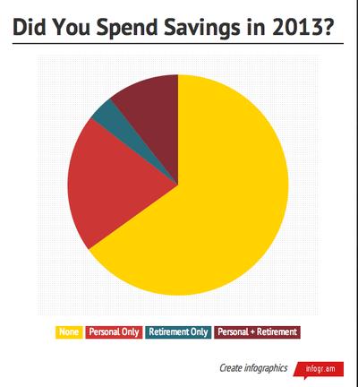 2014-01-27-SpendingSavingsChart.png