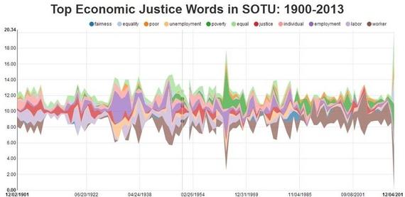 2014-01-28-SOTUelevenwords.JPG