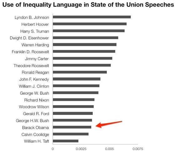 2014-01-28-SOTUinequalitylanguagecomparison.JPG