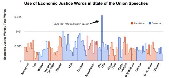 2014-01-28-SOTUuseofeconomicjusticewords.png