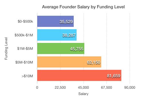 2014-01-29-Foundersalarybyfundinglevel1.png