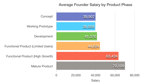 2014-01-29-Foundersalarybyproductphase.png
