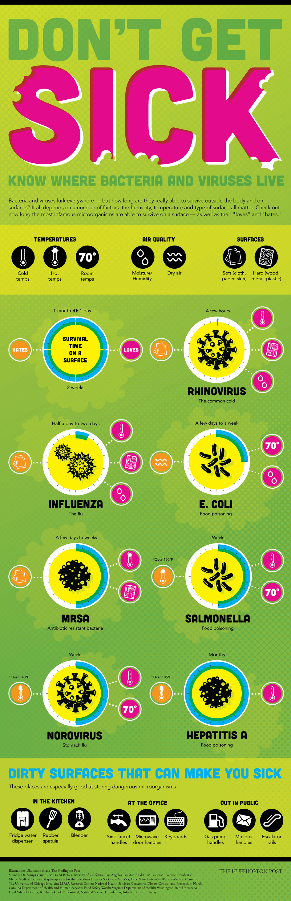 Infographic: Where do bacteria and viruses live ...
