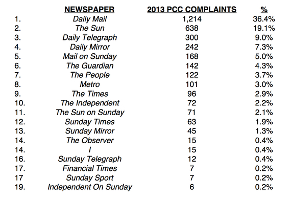 2014-01-31-PCC2013complaints.jpg