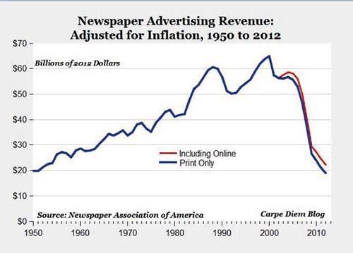2014-02-02-U.S.newspaperadvertisingrevenuecourtesyWANIFRA.jpg