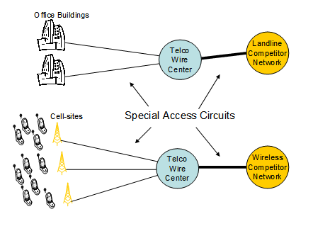 2014-02-03-specialaccesswires.png