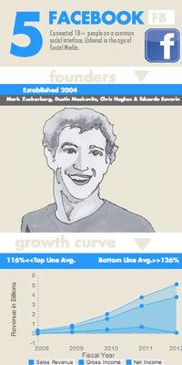 2014-02-03-thetop20techstartupsfacebook.jpg
