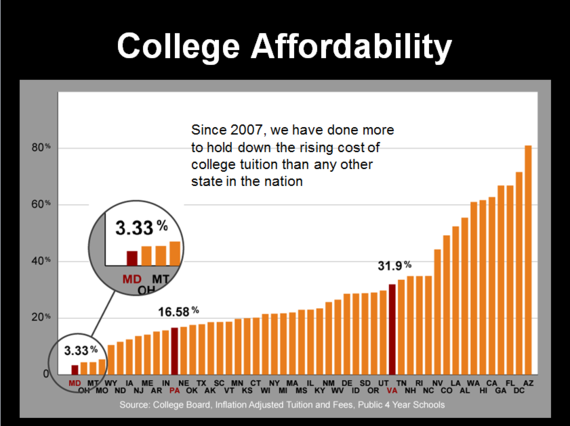 Images Investing in Education...Creating Opportunity 3 college affordability