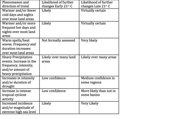 2014-02-08-Table_ClimateChangecopy.png