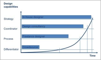 2014-02-09-DesignForStartups.jpg