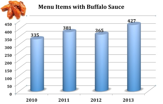 2014-02-10-Buffalo_Chart_2014.jpg