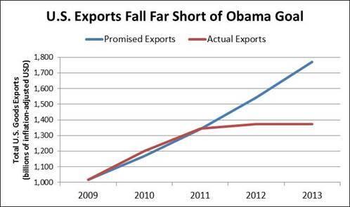 2014-02-11-U.S.ExportsFallFarShortofObamaGoal.jpg