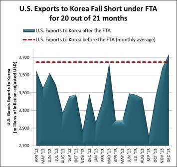 2014-02-11-U.S.ExportstoKoreaFallShort.jpg