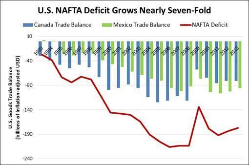 2014-02-11-U.S.NAFTADeficitGrowsNearlySevenFold.jpg