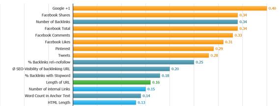 2014-02-11-rankinggoogle.png