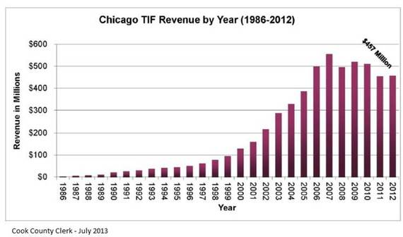 2014-02-13-TIF_revenues.jpg