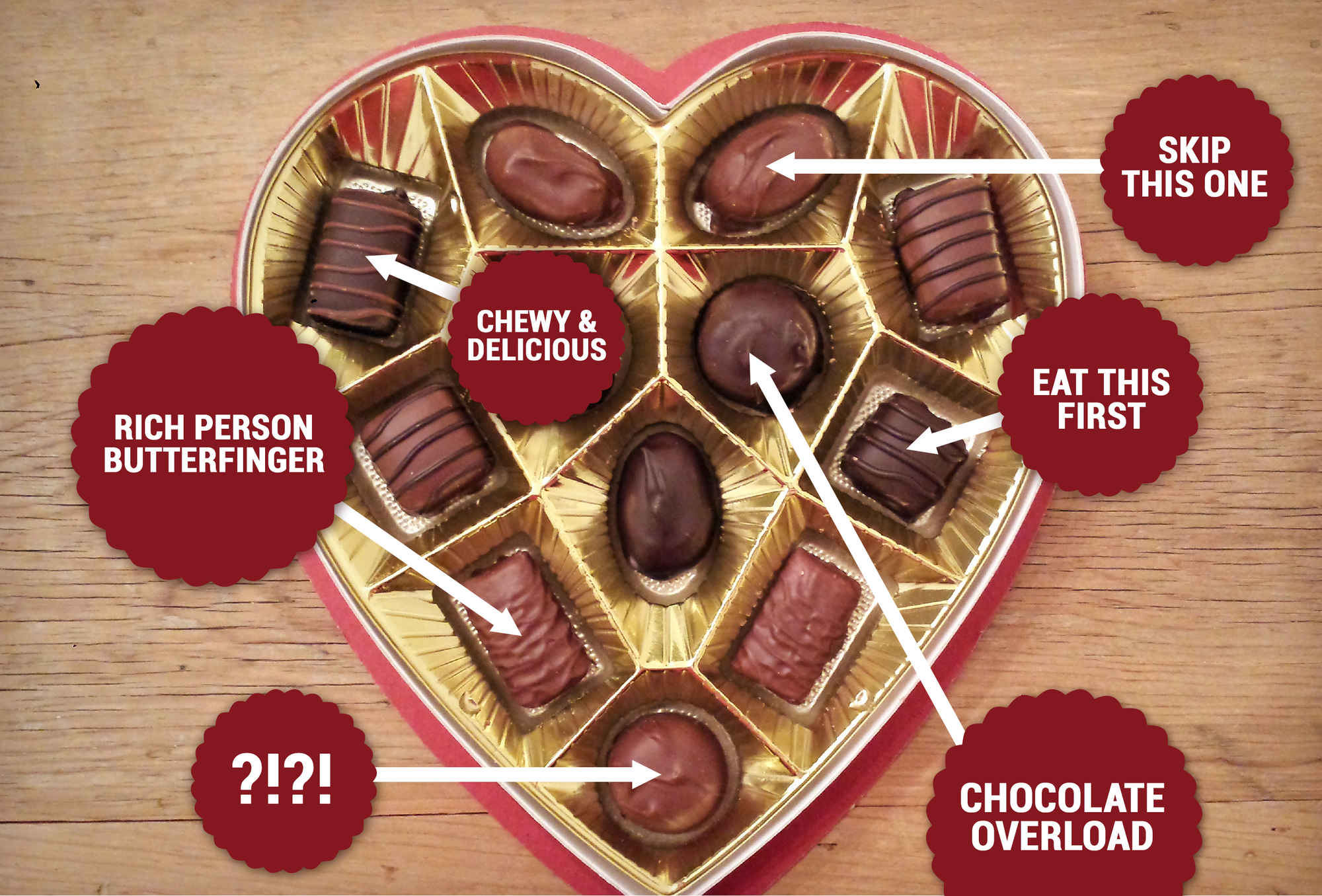 The Essential Russell Stover's Valentine's Day Cheat Sheet | HuffPost