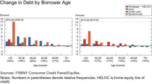 2014-02-24-BorrowersbyAge.jpg
