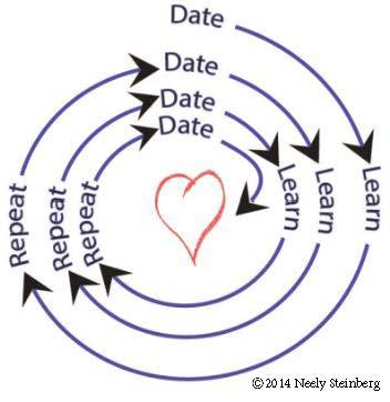 2014-02-24-Date.Learn.Repeat.graphicCopyrightNeelySteinberg.jpg