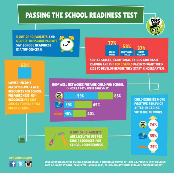 2014-02-25-PBSKidsSchoolReadinessInfographic01.jpg