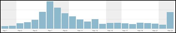 2014-02-25-sochi_traffic_data.jpg