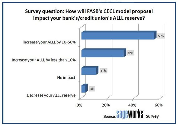 ALLL reserve calculation - impact of FASB's CECL model survey results