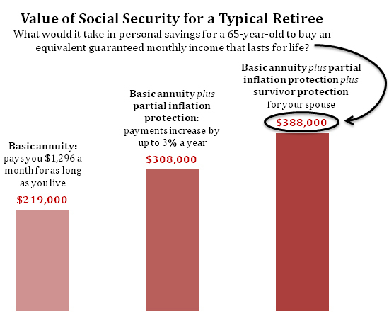 2014-02-26-Value_of_Social_Securitychart.jpg