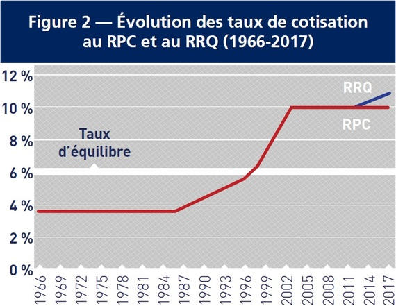 2014-02-27-RPCRRQTauxquilibre.jpg