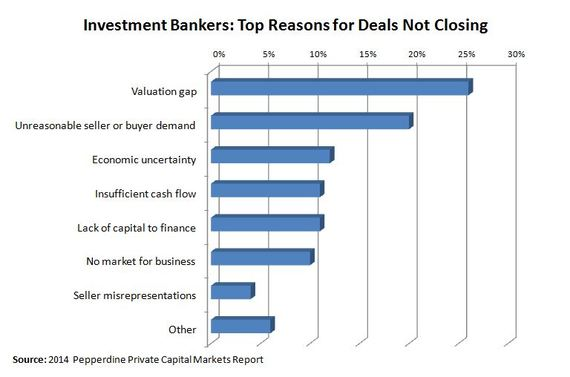 private company transactions, investment bankers, top reason deals break up, valuation gap